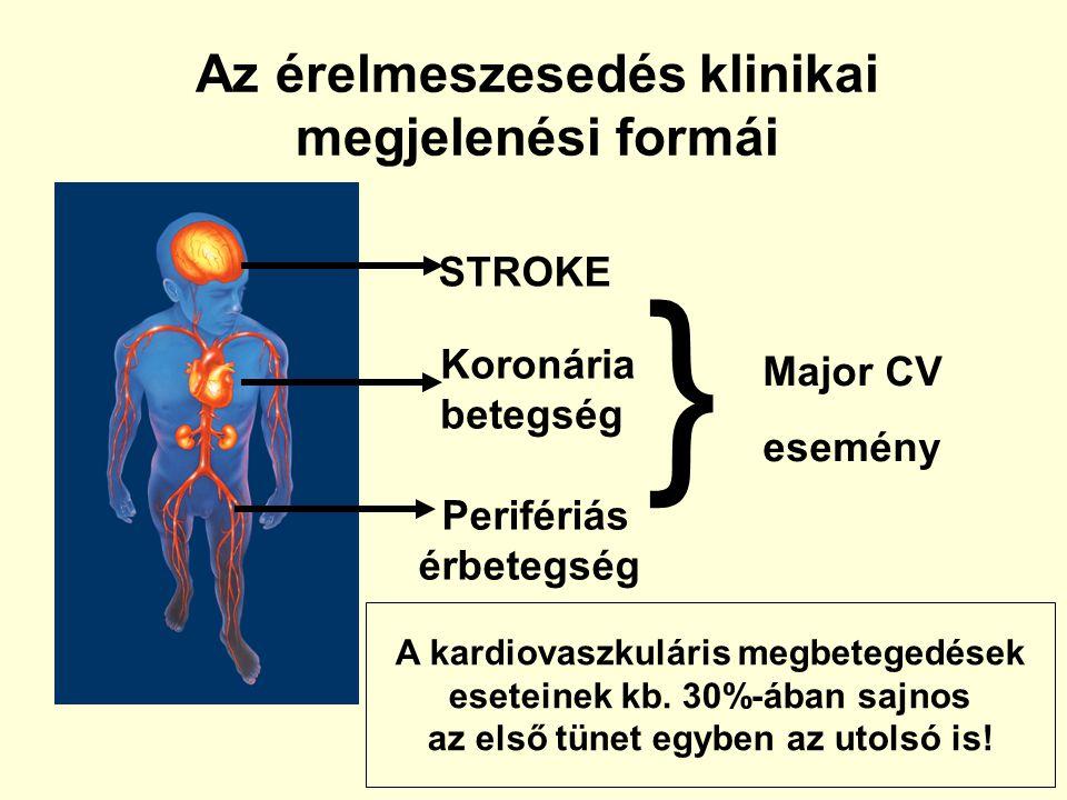 Az érelmeszesedés klinikai megjelenési formái