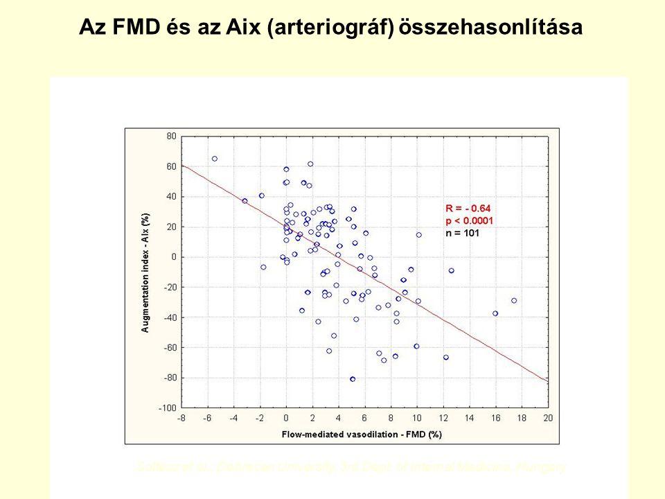 Az FMD és az Aix (arteriográf) összehasonlítása