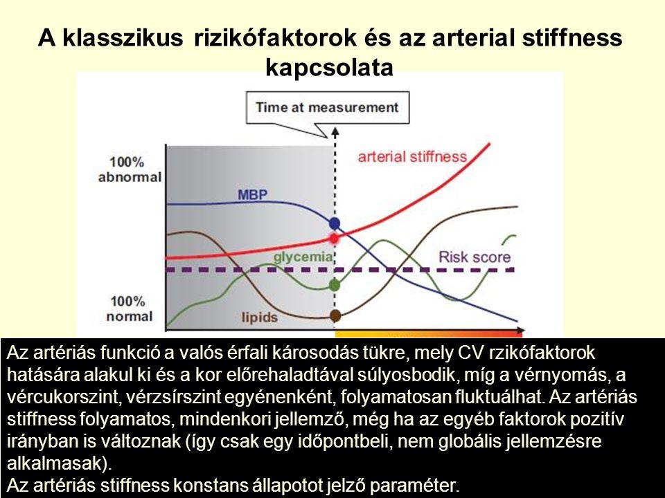A klasszikus rizikófaktorok és az arterial stiffness kapcsolata