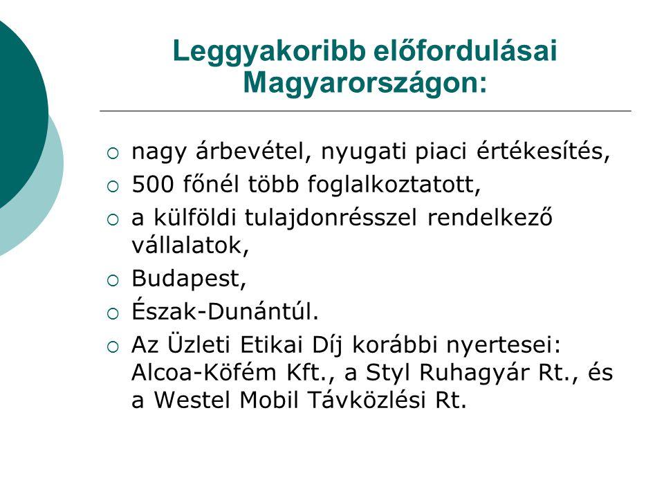 Leggyakoribb előfordulásai Magyarországon: