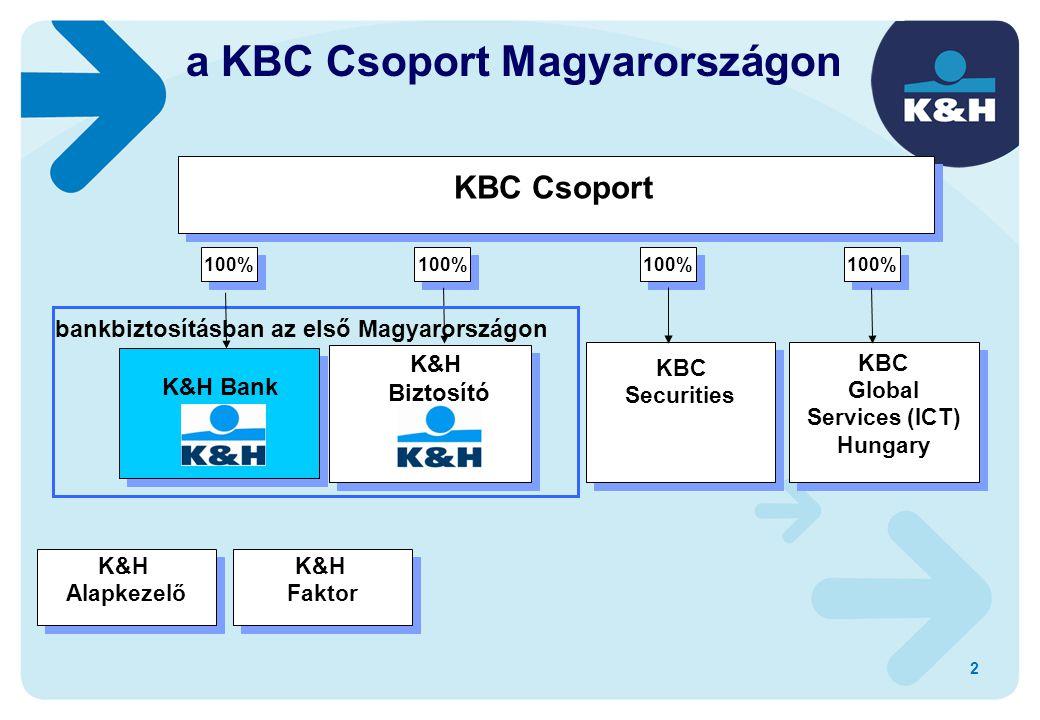 a KBC Csoport Magyarországon