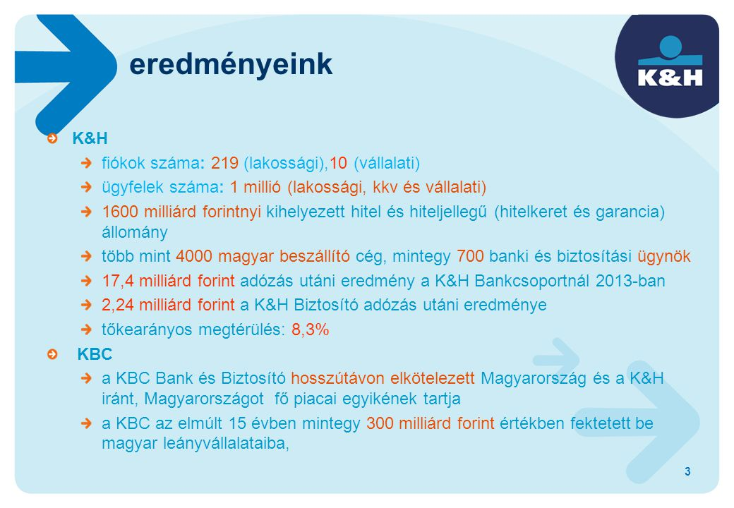 eredményeink K&H fiókok száma: 219 (lakossági),10 (vállalati)