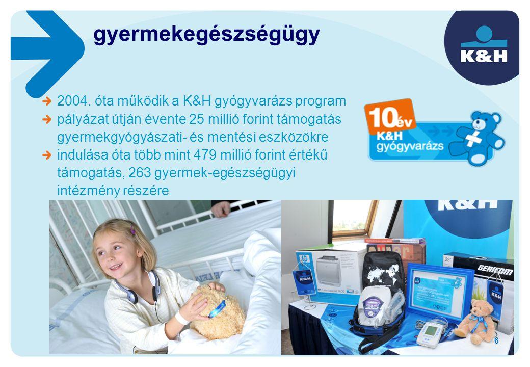 gyermekegészségügy 2004. óta működik a K&H gyógyvarázs program