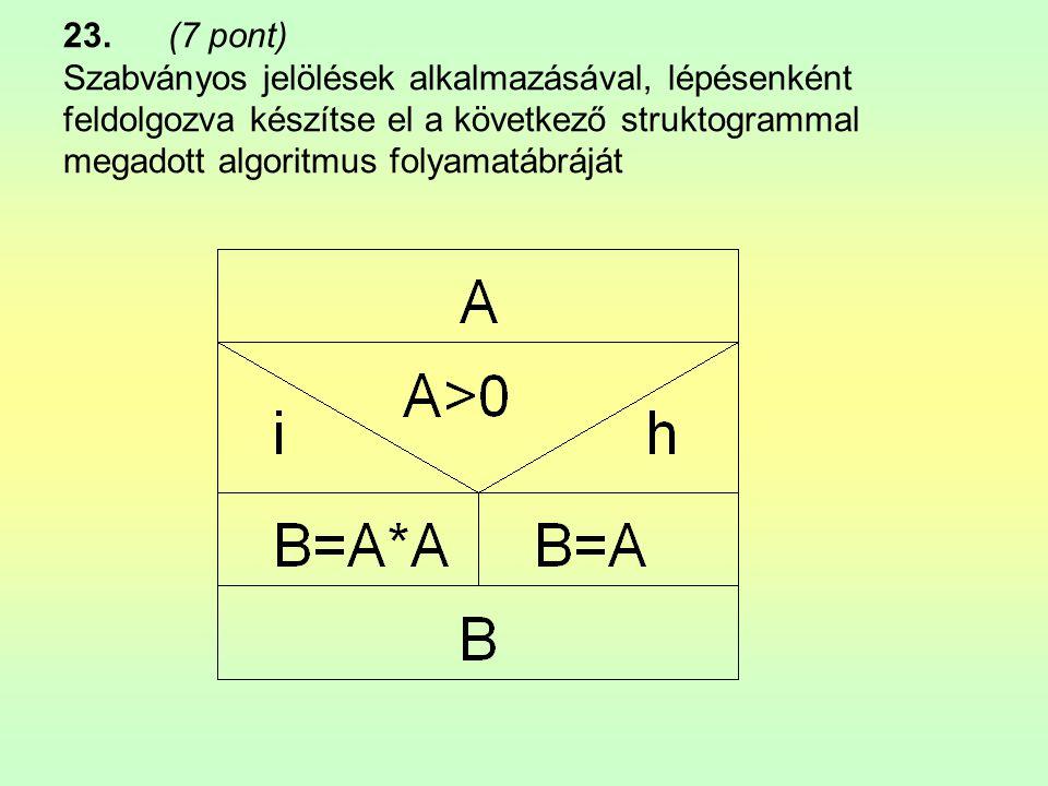 23. (7 pont) Szabványos jelölések alkalmazásával, lépésenként feldolgozva készítse el a következő struktogrammal megadott algoritmus folyamatábráját