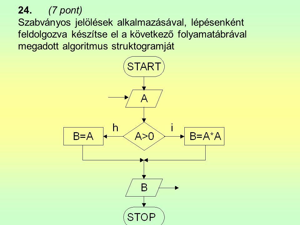24. (7 pont) Szabványos jelölések alkalmazásával, lépésenként feldolgozva készítse el a következő folyamatábrával megadott algoritmus struktogramját