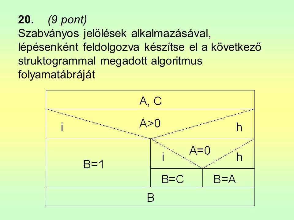 20. (9 pont) Szabványos jelölések alkalmazásával, lépésenként feldolgozva készítse el a következő struktogrammal megadott algoritmus folyamatábráját