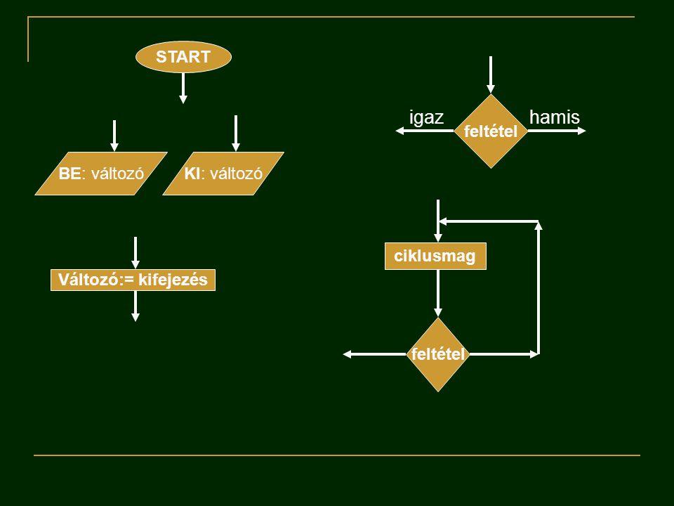 igaz hamis START feltétel BE: változó KI: változó ciklusmag
