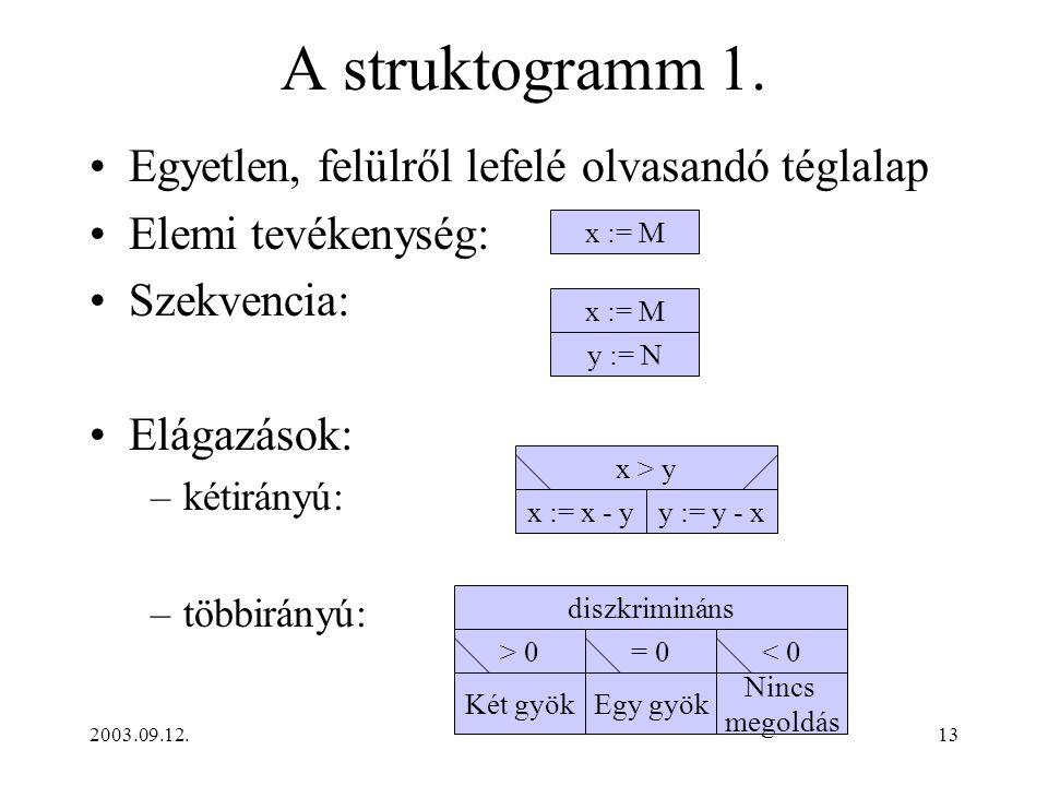 A struktogramm 1. Egyetlen, felülről lefelé olvasandó téglalap