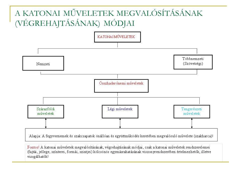 A KATONAI MŰVELETEK MEGVALÓSÍTÁSÁNAK (VÉGREHAJTÁSÁNAK) MÓDJAI