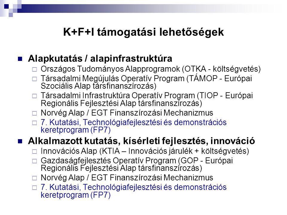 K+F+I támogatási lehetőségek