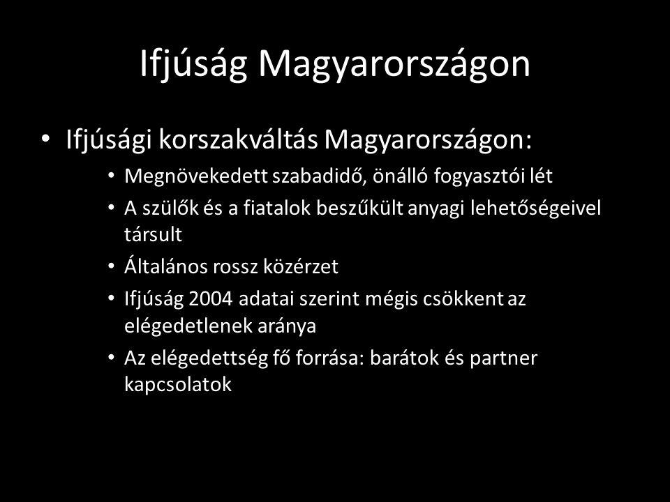 Ifjúság Magyarországon