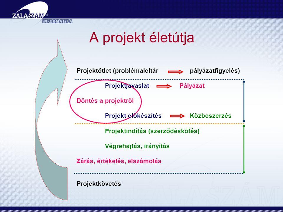 A projekt életútja Projektötlet (problémaleltár pályázatfigyelés)