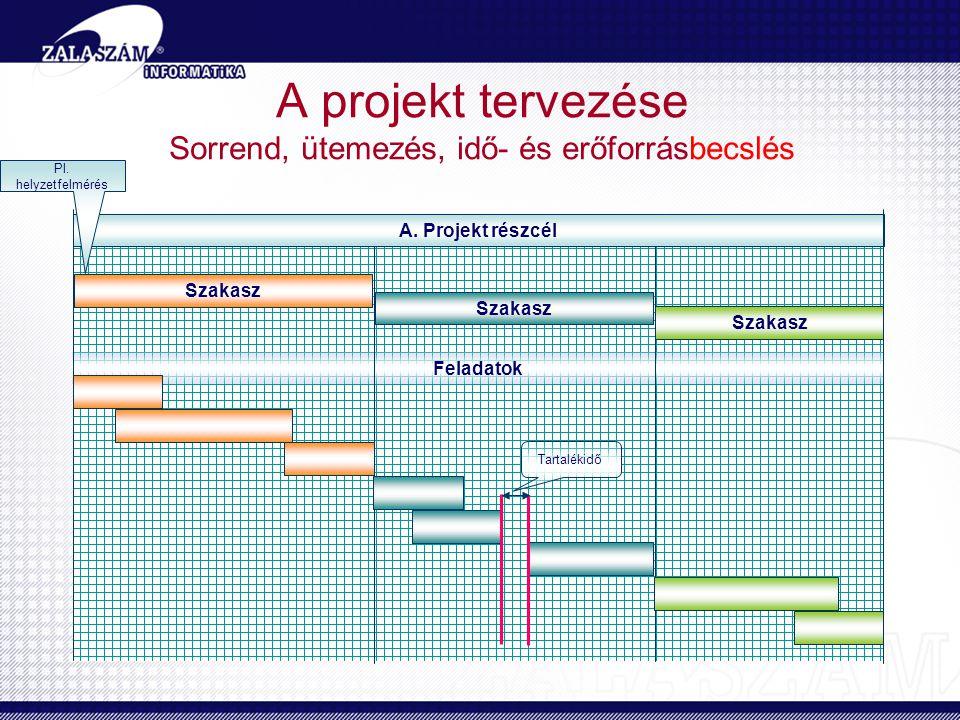 A projekt tervezése Sorrend, ütemezés, idő- és erőforrásbecslés