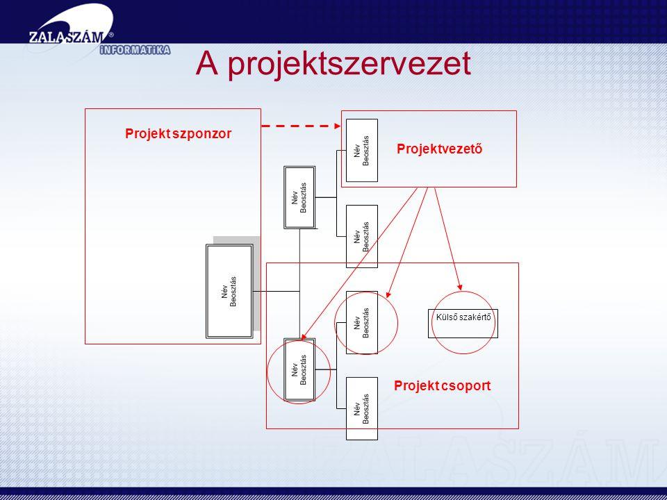 A projektszervezet Projekt szponzor Projektvezető Projekt csoport