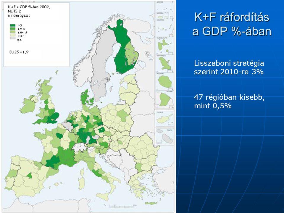 K+F ráfordítás a GDP %-ában