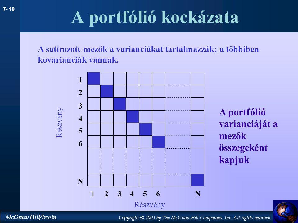 A portfólió kockázata A satírozott mezők a varianciákat tartalmazzák; a többiben kovarianciák vannak.