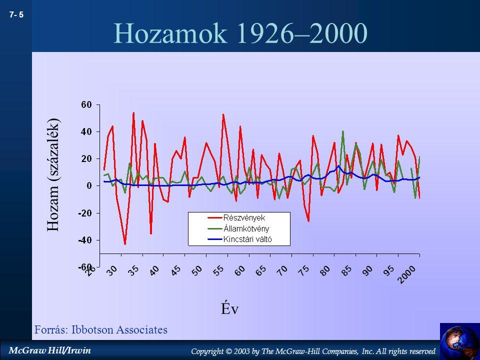 Hozamok 1926–2000 Hozam (százalék) Év Forrás: Ibbotson Associates 14