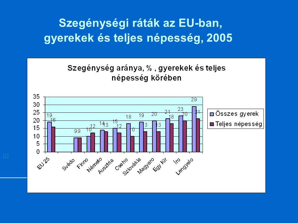 Szegénységi ráták az EU-ban, gyerekek és teljes népesség, 2005