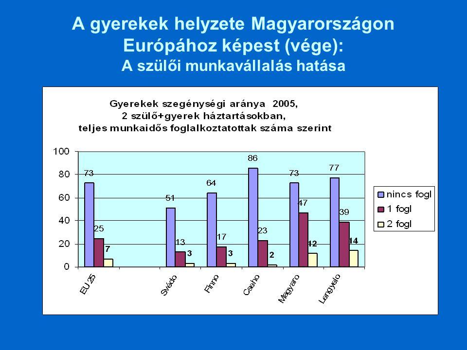 A gyerekek helyzete Magyarországon Európához képest (vége): A szülői munkavállalás hatása