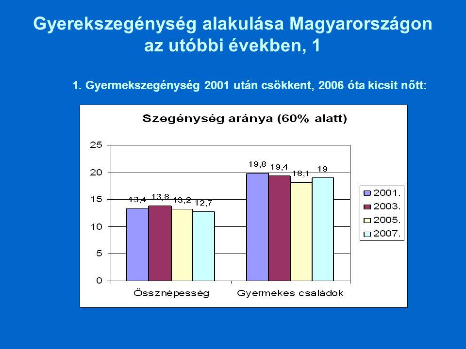 Gyerekszegénység alakulása Magyarországon az utóbbi években, 1