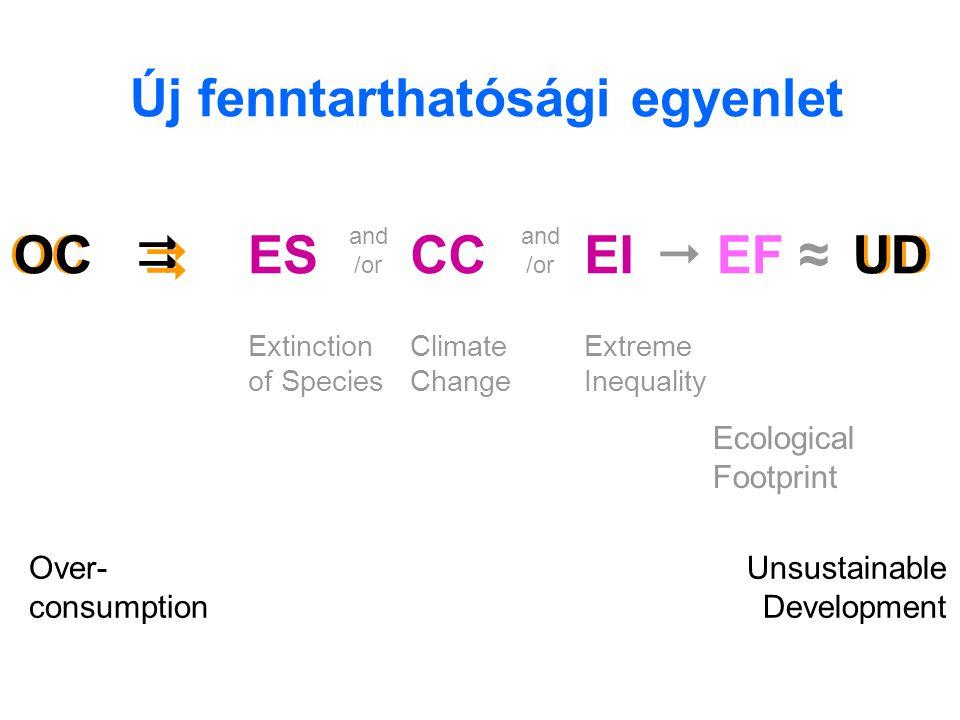 Új fenntarthatósági egyenlet
