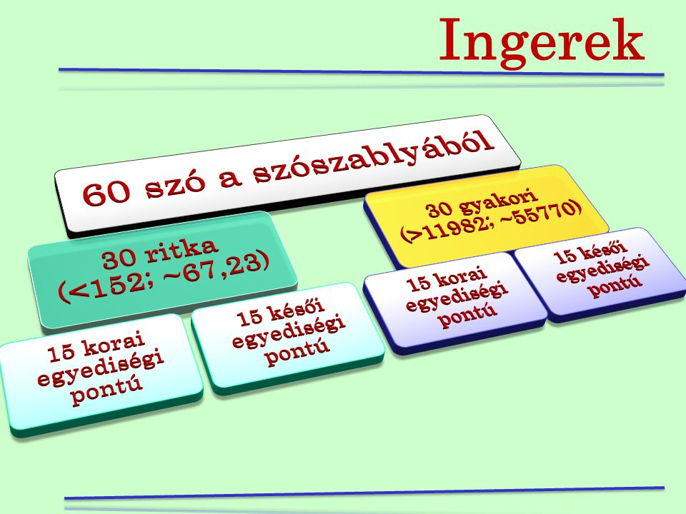 Ingerek 30 ritka (<152; ~67,23) 30 gyakori (>11982; ~55770)