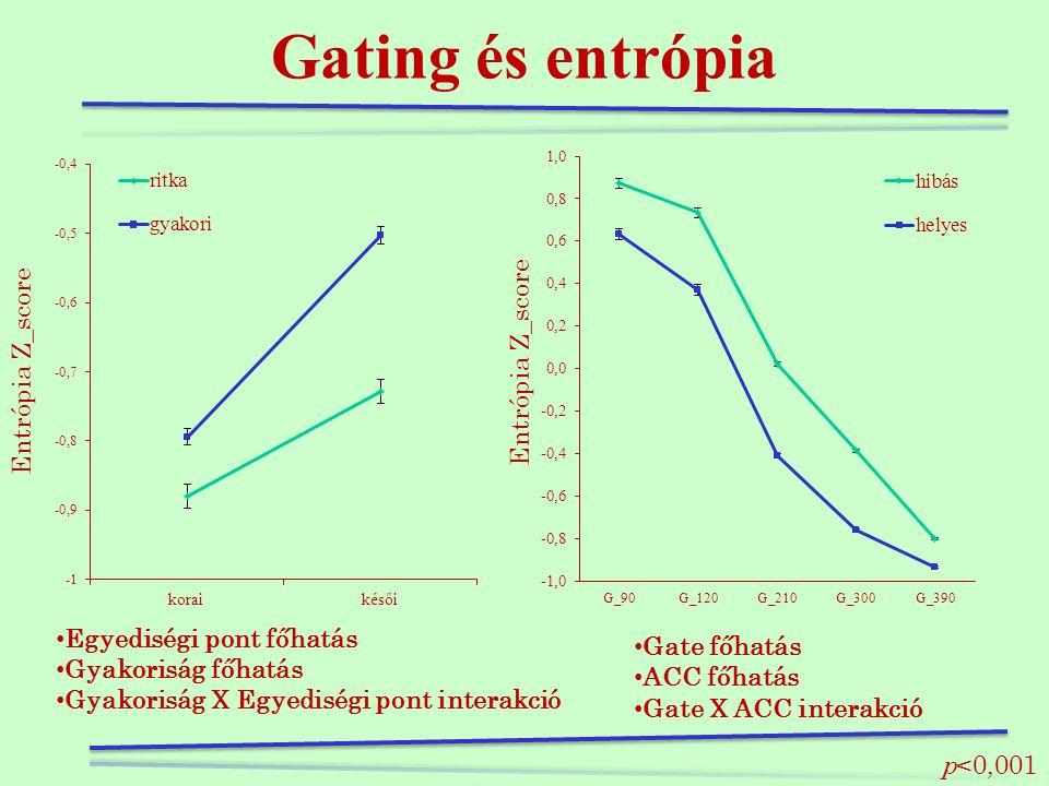 Gating és entrópia Entrópia Z_score Entrópia Z_score