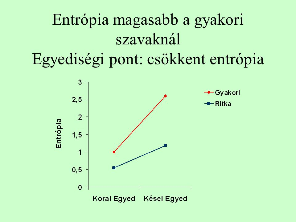 Entrópia magasabb a gyakori szavaknál Egyediségi pont: csökkent entrópia