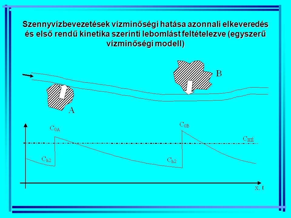 Szennyvízbevezetések vízminőségi hatása azonnali elkeveredés és első rendű kinetika szerinti lebomlást feltételezve (egyszerű vízminőségi modell)