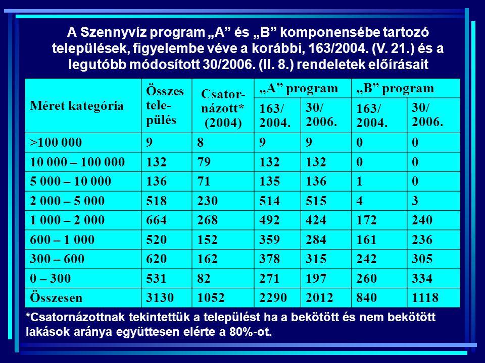 """A Szennyvíz program """"A és """"B komponensébe tartozó települések, figyelembe véve a korábbi, 163/2004. (V. 21.) és a legutóbb módosított 30/2006. (II. 8.) rendeletek előírásait"""