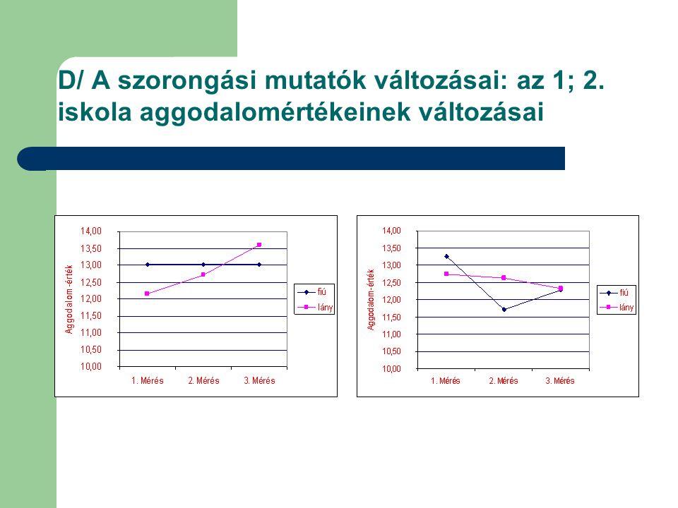 D/ A szorongási mutatók változásai: az 1; 2