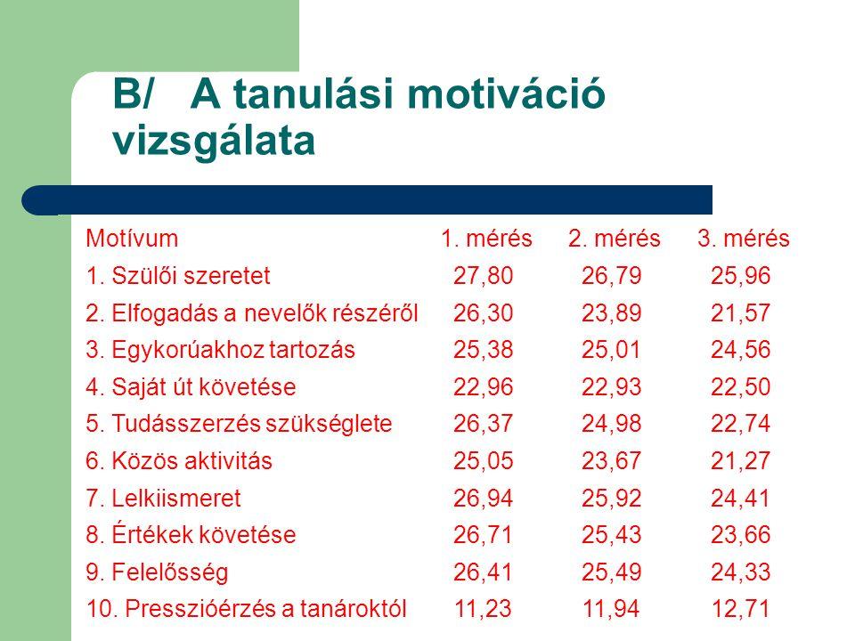 B/ A tanulási motiváció vizsgálata