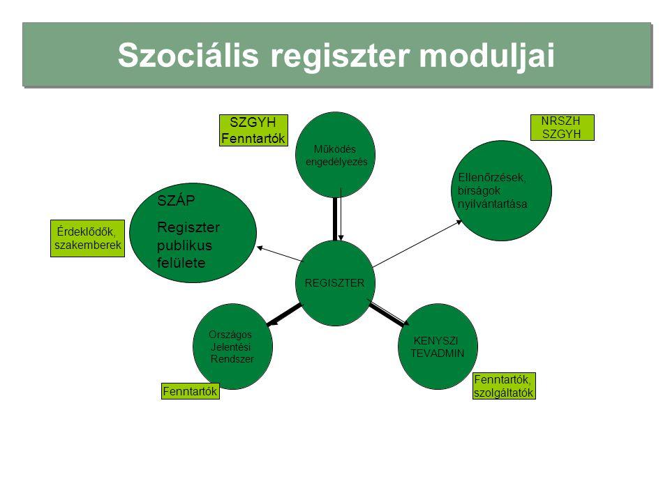 A Szociális Regiszterben jelenlegi moduljai