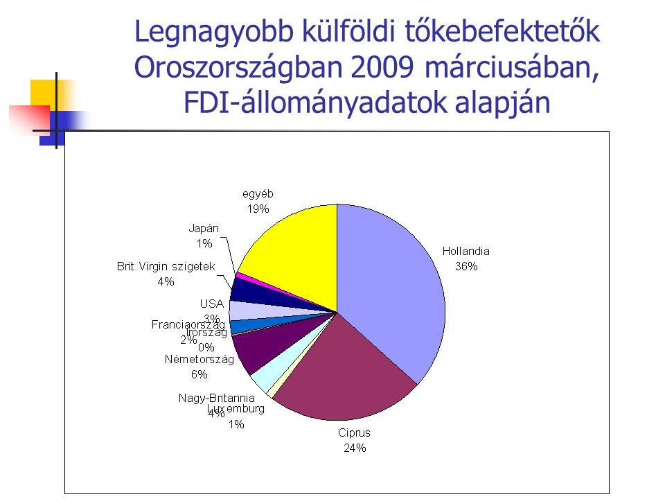 Legnagyobb külföldi tőkebefektetők Oroszországban 2009 márciusában, FDI-állományadatok alapján