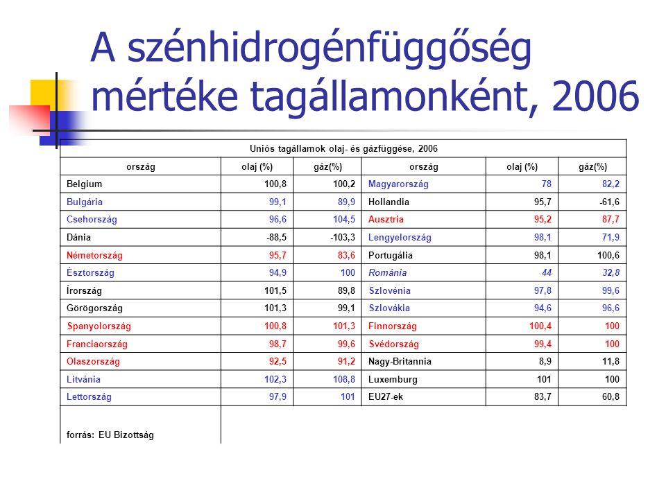 A szénhidrogénfüggőség mértéke tagállamonként, 2006
