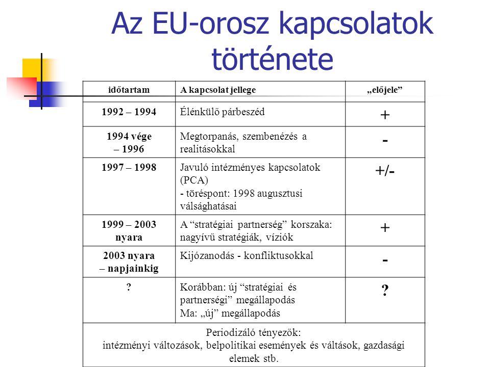 Az EU-orosz kapcsolatok története