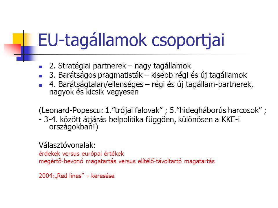 EU-tagállamok csoportjai