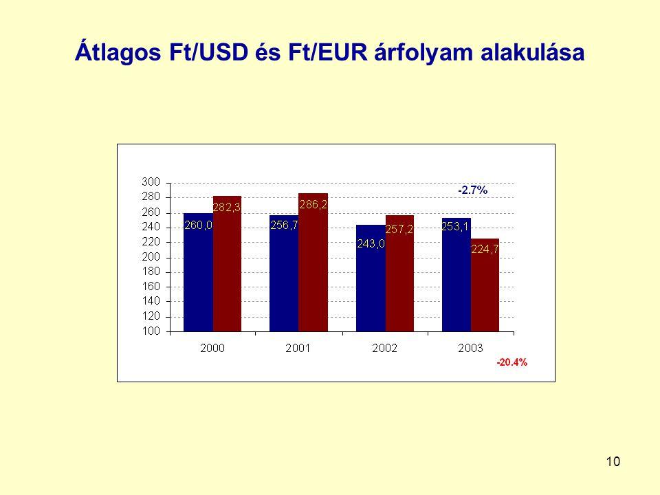 Átlagos Ft/USD és Ft/EUR árfolyam alakulása