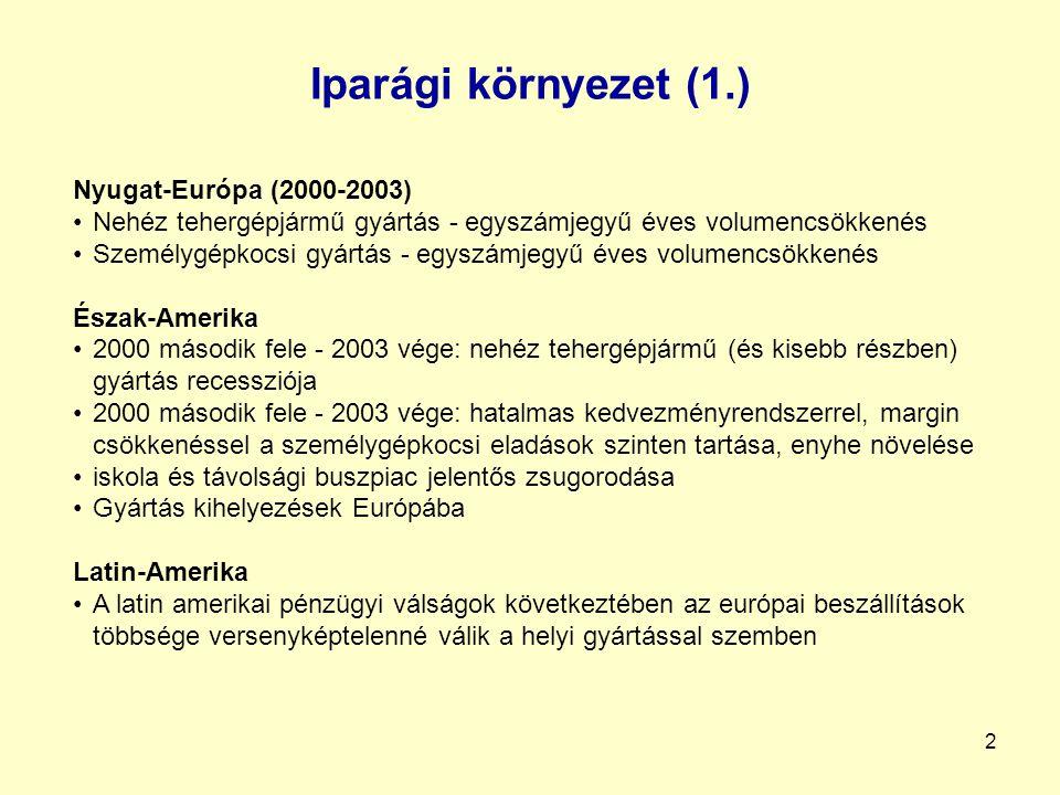 Iparági környezet (1.) Nyugat-Európa (2000-2003)