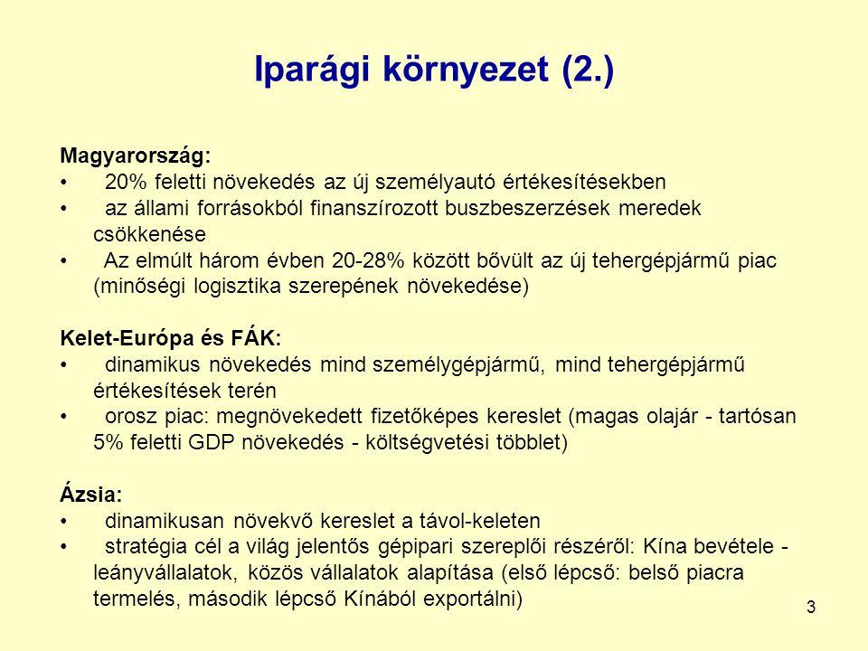 Iparági környezet (2.) Magyarország: