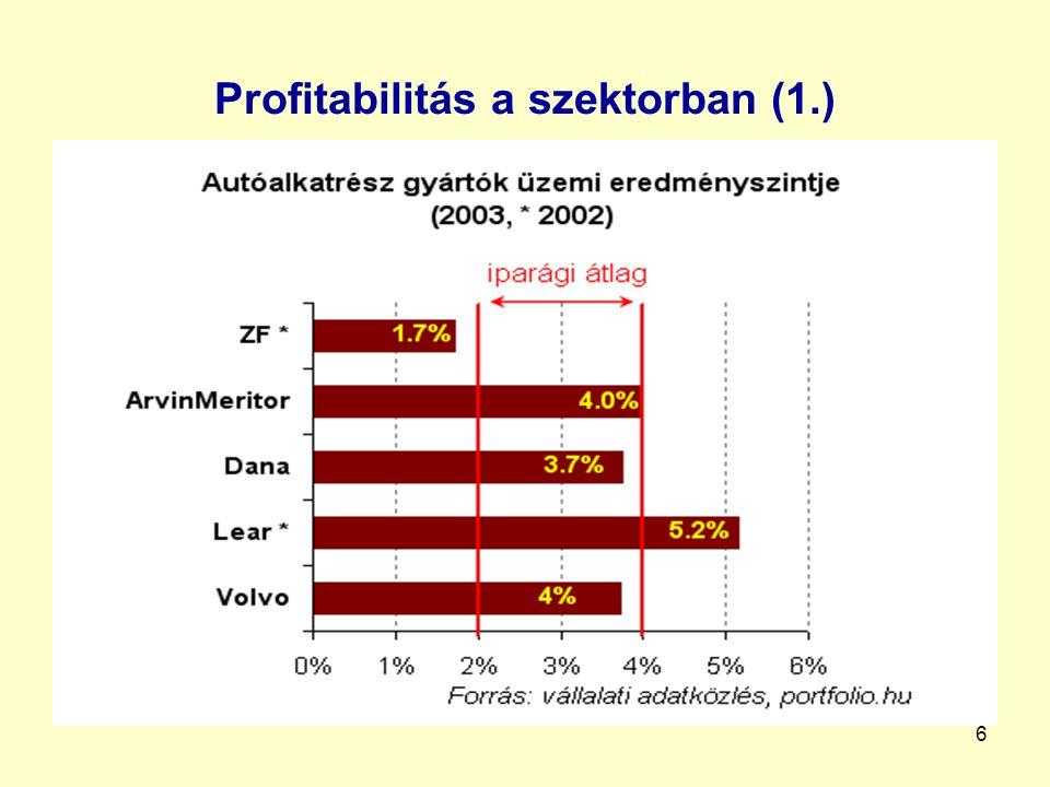 Profitabilitás a szektorban (1.)
