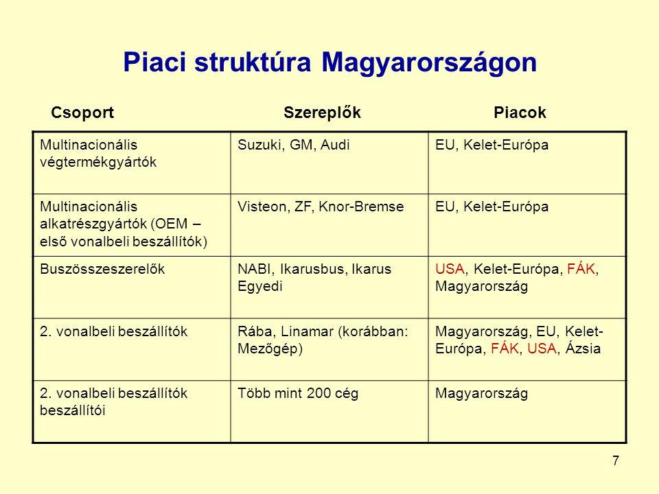 Piaci struktúra Magyarországon