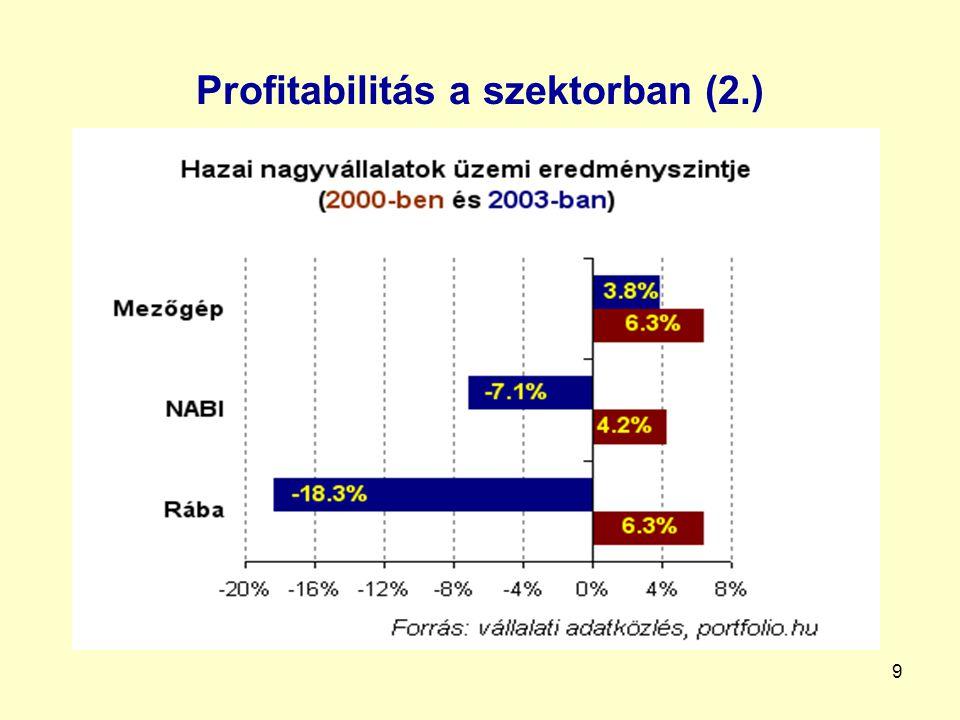 Profitabilitás a szektorban (2.)