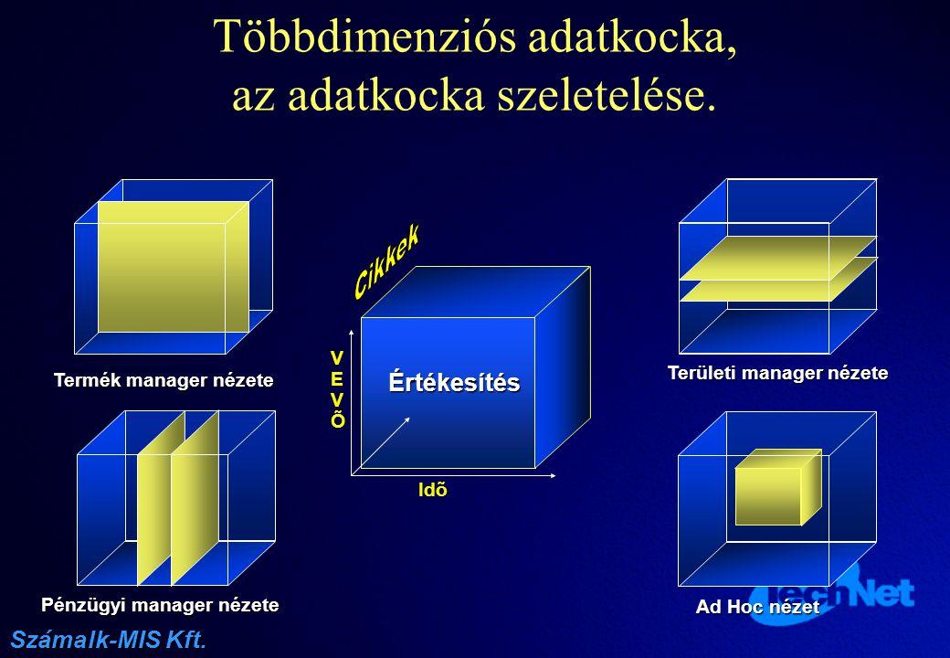 Többdimenziós adatkocka, az adatkocka szeletelése.
