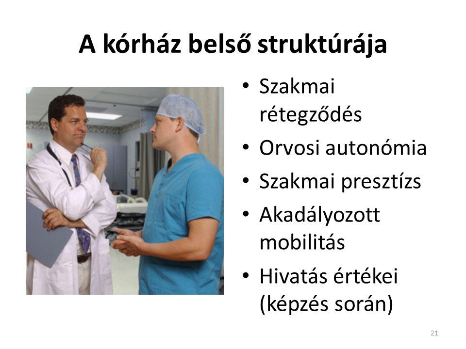 A kórház belső struktúrája