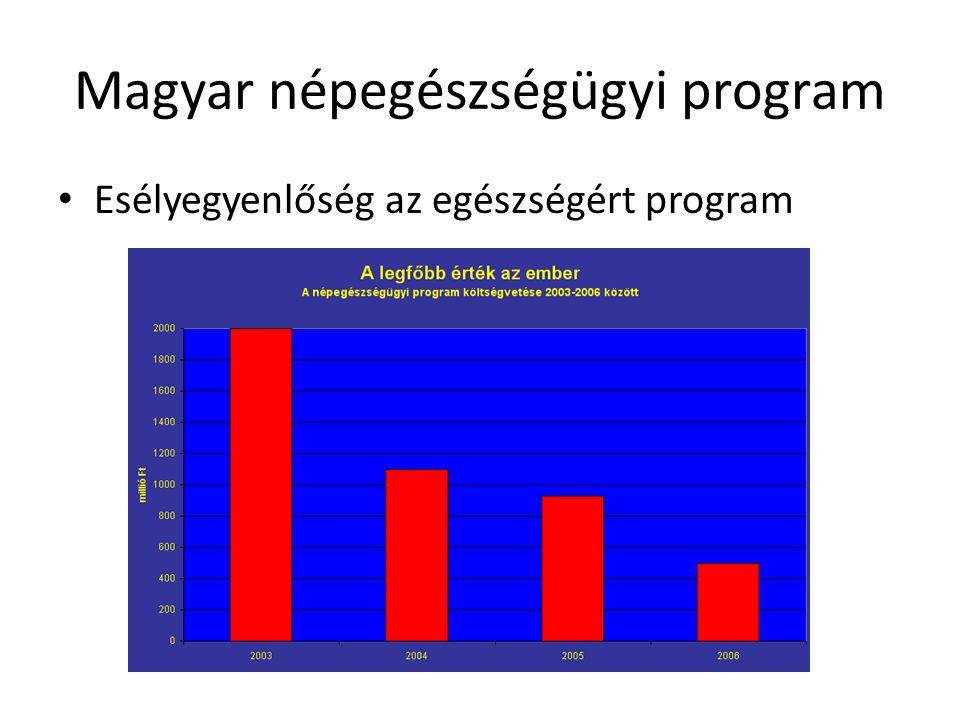 Magyar népegészségügyi program