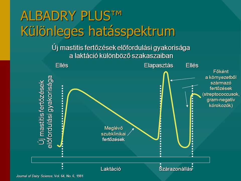 ALBADRY PLUS™ Különleges hatásspektrum