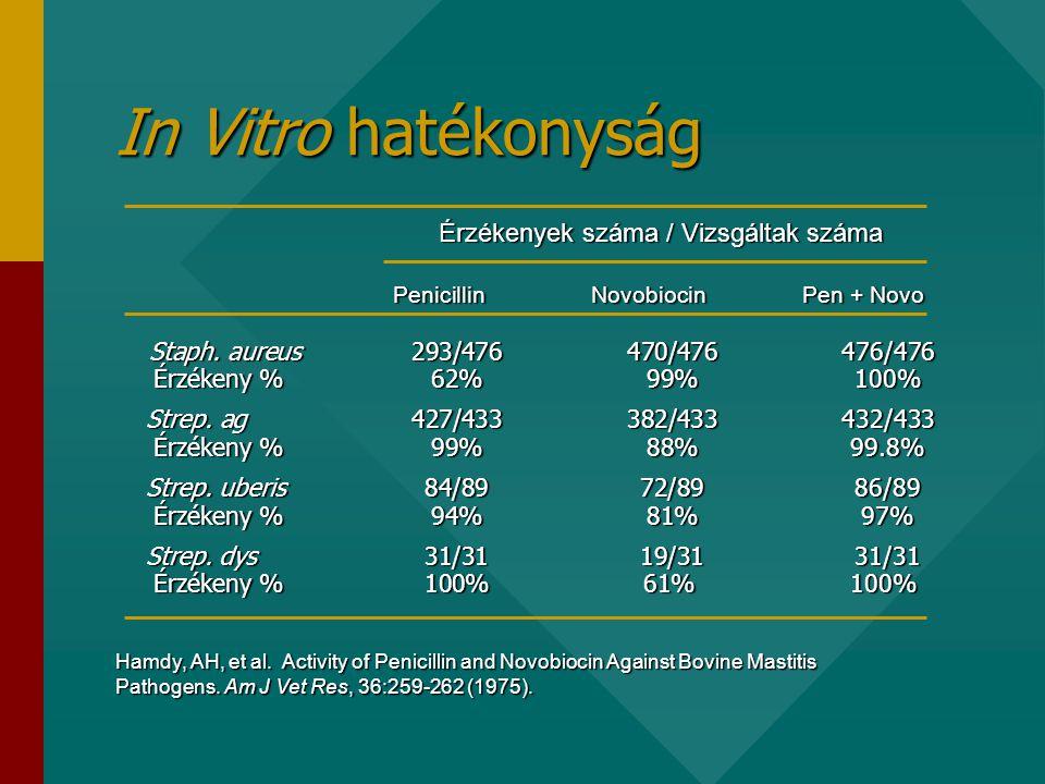 In Vitro hatékonyság Érzékenyek száma / Vizsgáltak száma