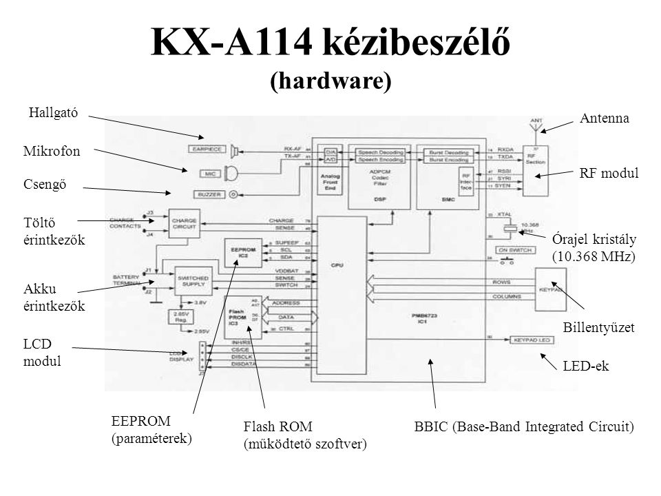 KX-A114 kézibeszélő (hardware)
