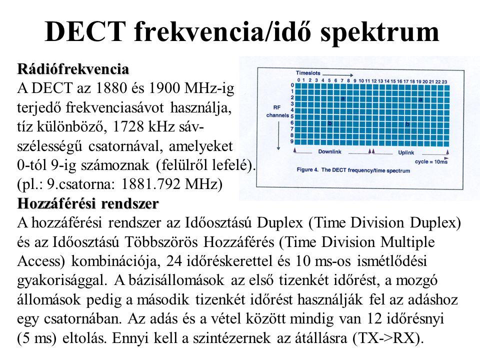 DECT frekvencia/idő spektrum